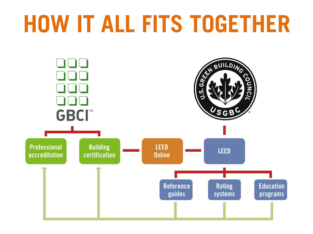 Leed accreditation usgbc gbci explained everblue training for What is leed certification mean