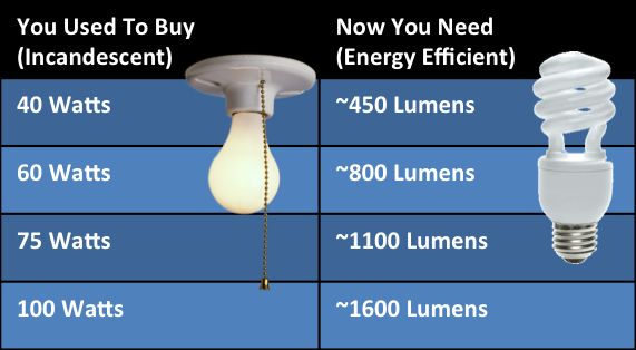 evaluating energy efficient light bulbs. Black Bedroom Furniture Sets. Home Design Ideas